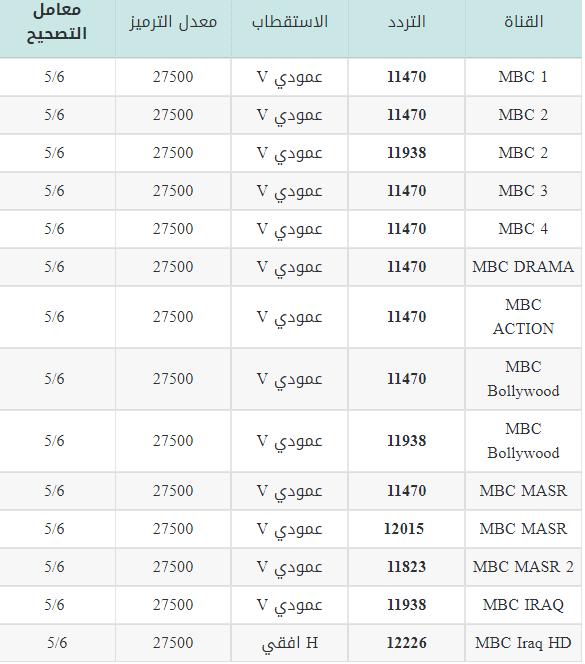 قنوات إم بي سي MBC الجديد 2021 علي النايل سات